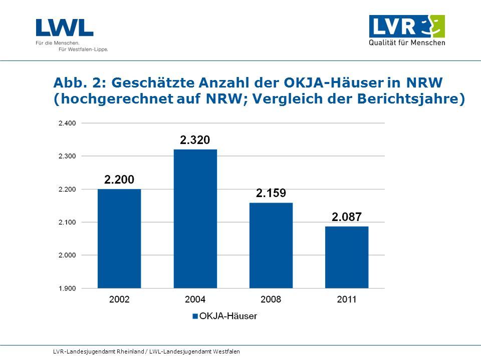 Abb. 2: Geschätzte Anzahl der OKJA-Häuser in NRW (hochgerechnet auf NRW; Vergleich der Berichtsjahre) LVR-Landesjugendamt Rheinland / LWL-Landesjugend