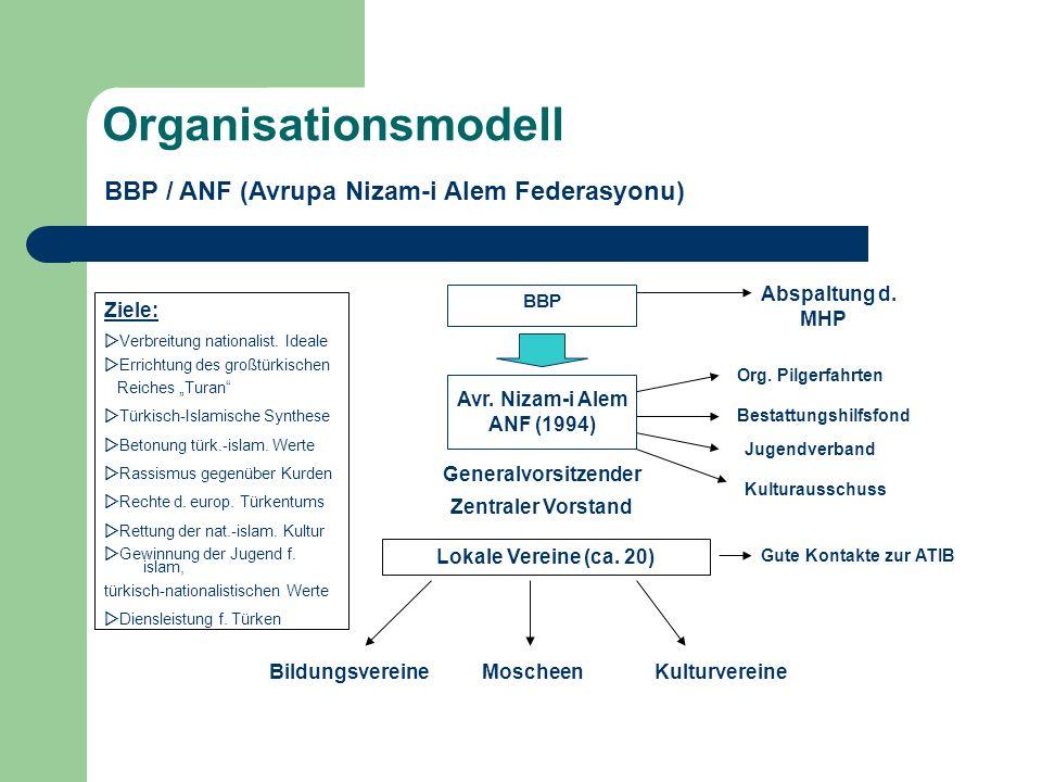 Organisationsmodell BBP / ANF (Avrupa Nizam-i Alem Federasyonu) Avr. Nizam-i Alem ANF (1994) BBP Generalvorsitzender Zentraler Vorstand Lokale Vereine