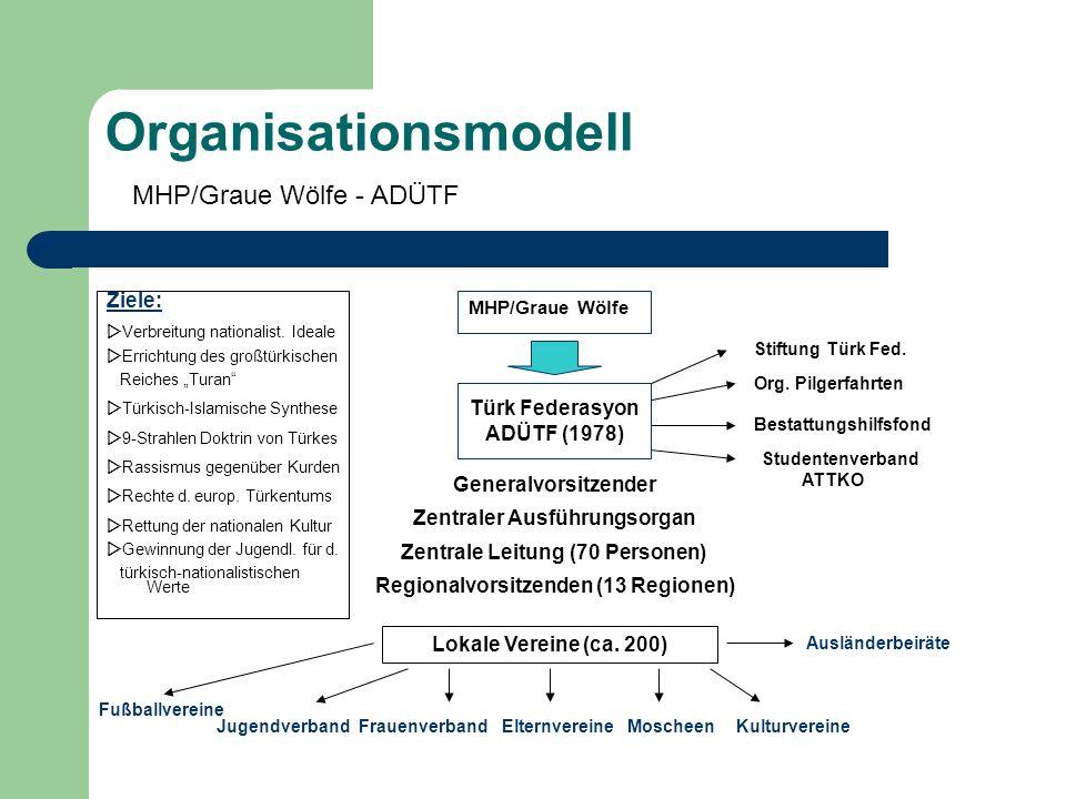 Organisationsmodell Türk Federasyon ADÜTF (1978) MHP/Graue Wölfe MHP/Graue Wölfe - ADÜTF Generalvorsitzender Zentraler Ausführungsorgan Zentrale Leitu