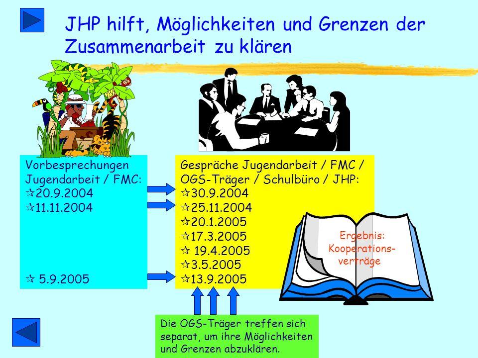 Ausgangssituation zwei Verpflichtungen zwei Systeme OGS-Träger vertraglich verpflichtet bedarfsgerechte Ferienbetreuung für OGS Kooperation statt Konk