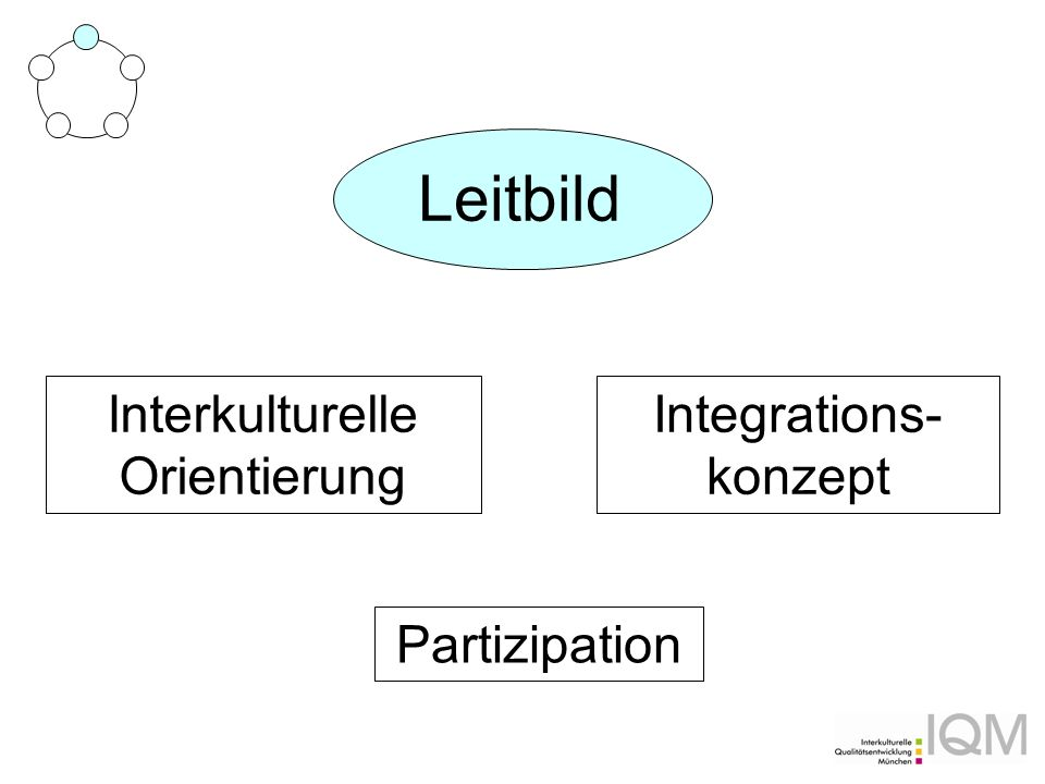 Leitbild Partizipation Interkulturelle Orientierung Integrations- konzept
