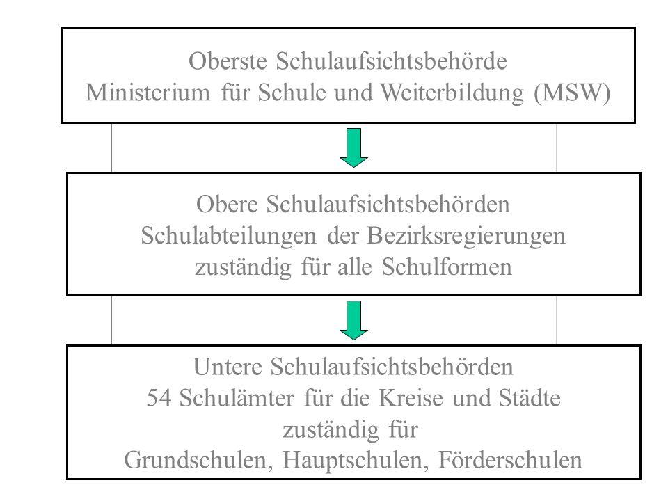 Oberste Schulaufsichtsbehörde Ministerium für Schule und Weiterbildung (MSW) Obere Schulaufsichtsbehörden Schulabteilungen der Bezirksregierungen zust