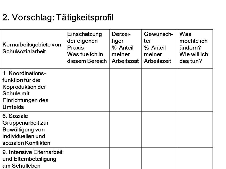 2. Vorschlag: Tätigkeitsprofil Kernarbeitsgebiete von Schulsozialarbeit Einschätzung der eigenen Praxis – Was tue ich in diesem Bereich Derzei- tiger