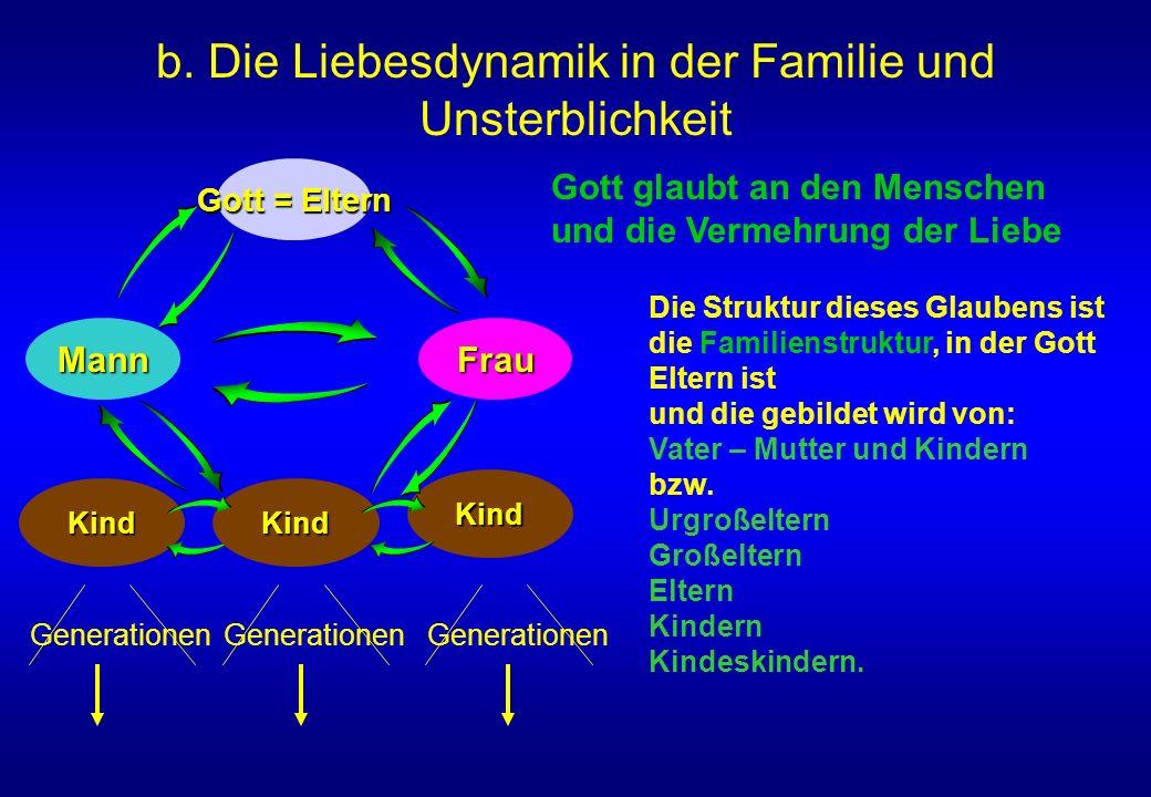 b. Die Liebesdynamik in der Familie und Unsterblichkeit MannFrau Kind Gott = Eltern Kind Kind Generationen Die Struktur dieses Glaubens ist die Famili