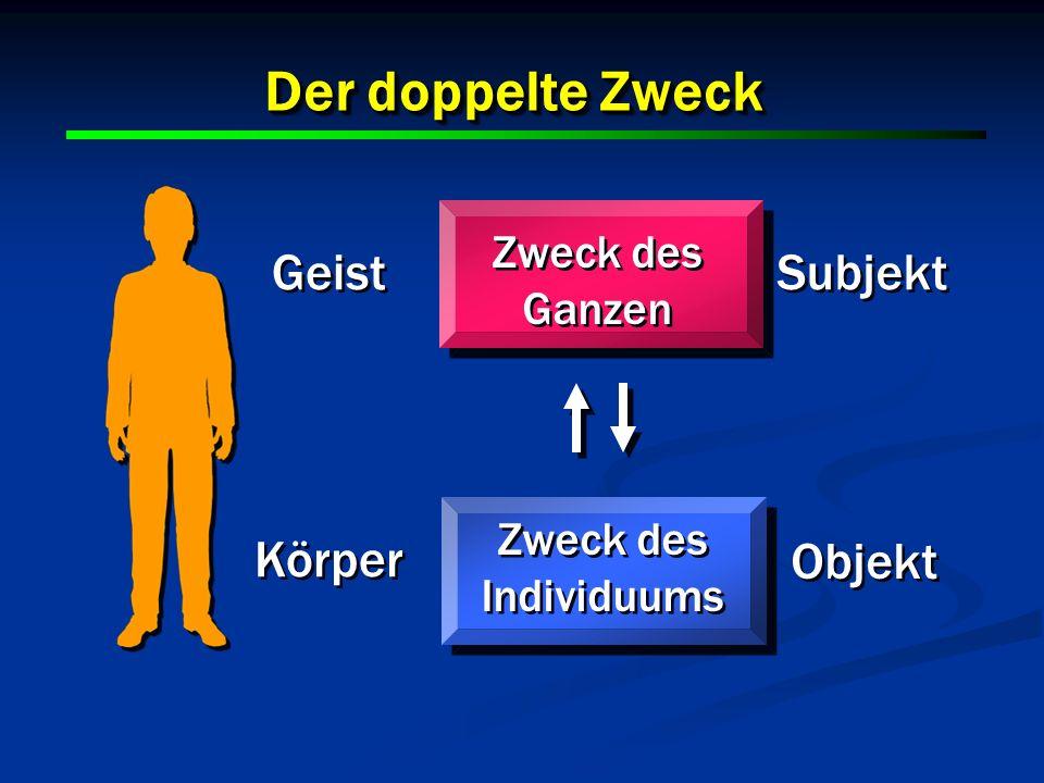 22 Der doppelte Zweck 22 Zweck des Ganzen Geist Körper Zweck des Individuums Subjekt Objekt