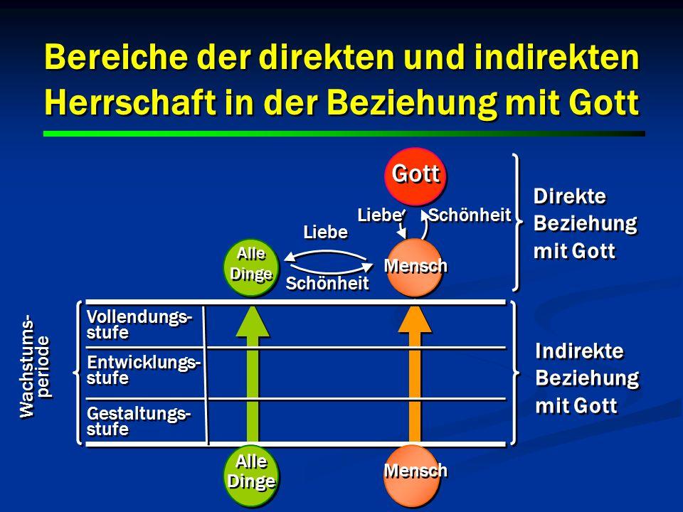 29 Vollendungs- stufe Vollendungs- stufe Gestaltungs- stufe Entwicklungs- stufe Bereiche der direkten und indirekten Herrschaft in der Beziehung mit G
