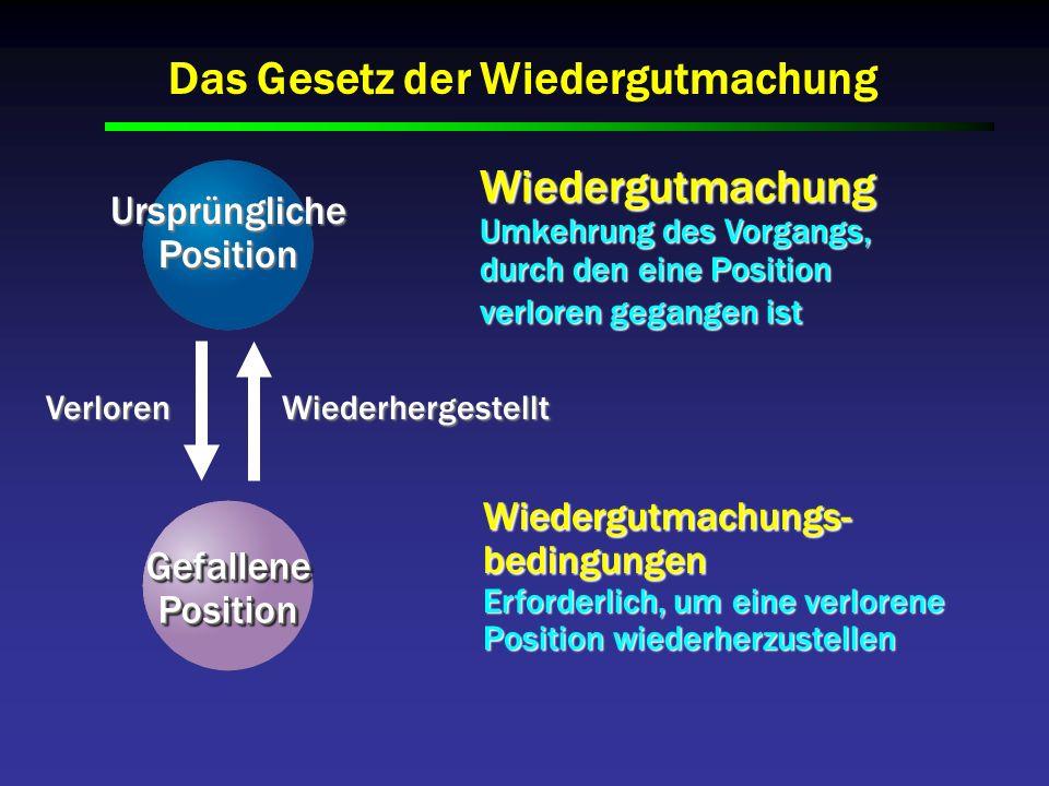 VerlorenWiederhergestellt UrsprünglichePosition GefallenePositionGefallenePosition Wiedergutmachung Umkehrung des Vorgangs, durch den eine Position ve