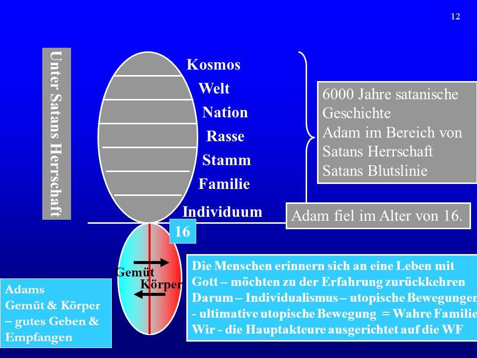 13 Abschnitt 2.Die Resultate des Falles ( vom Standpunkt der 4 Gro ß en Herzensbereiche) 1.