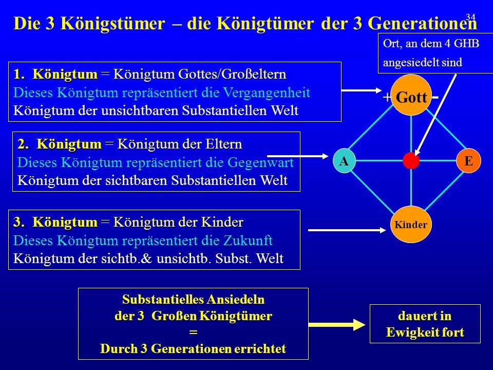 34 Die 3 Königstümer – die Königtümer der 3 Generationen + Gott - 1. Königtum 1. Königtum = Königtum Gottes/Großeltern Dieses Königtum repräsentiert d