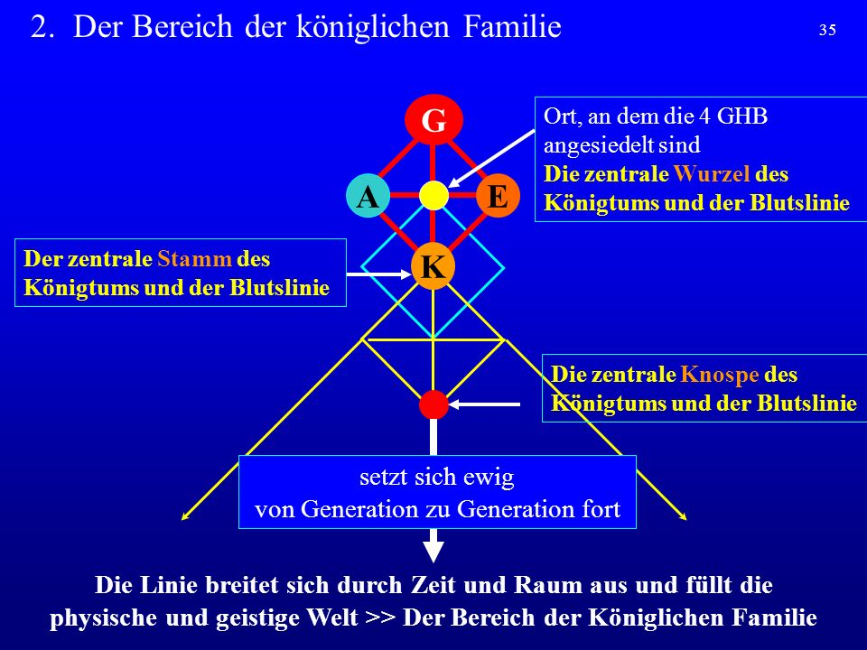 35 2. Der Bereich der königlichen Familie K AE G Ort, an dem die 4 GHB angesiedelt sind Die zentrale Wurzel des Königtums und der Blutslinie setzt sic