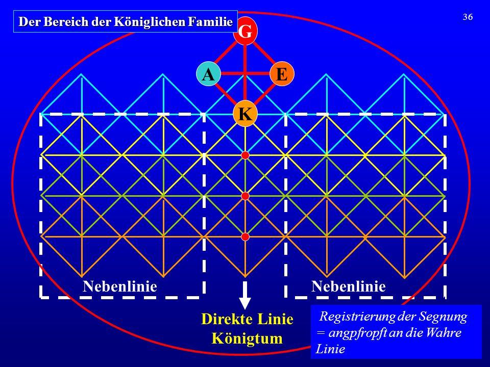 36 Direkte Linie Königtum Nebenlinie A G E K Der Bereich der Königlichen Familie Registrierung der Segnung = angpfropft an die Wahre Linie