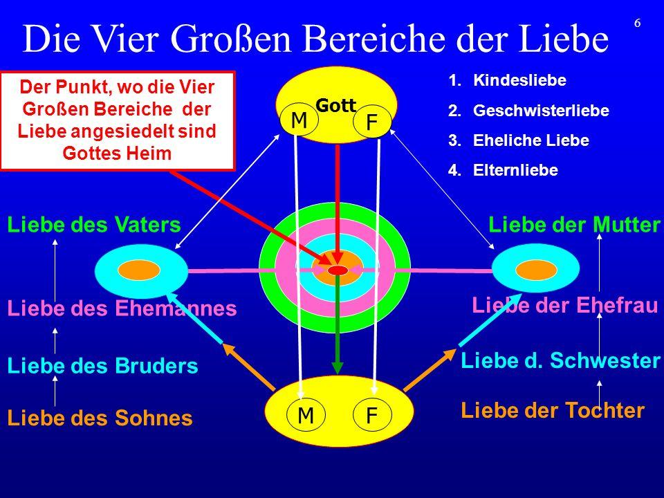 6 Die Vier Großen Bereiche der Liebe Gott M F MF Liebe des Sohnes Liebe des Bruders Liebe des Ehemannes Liebe des Vaters Liebe der Tochter Liebe d. Sc