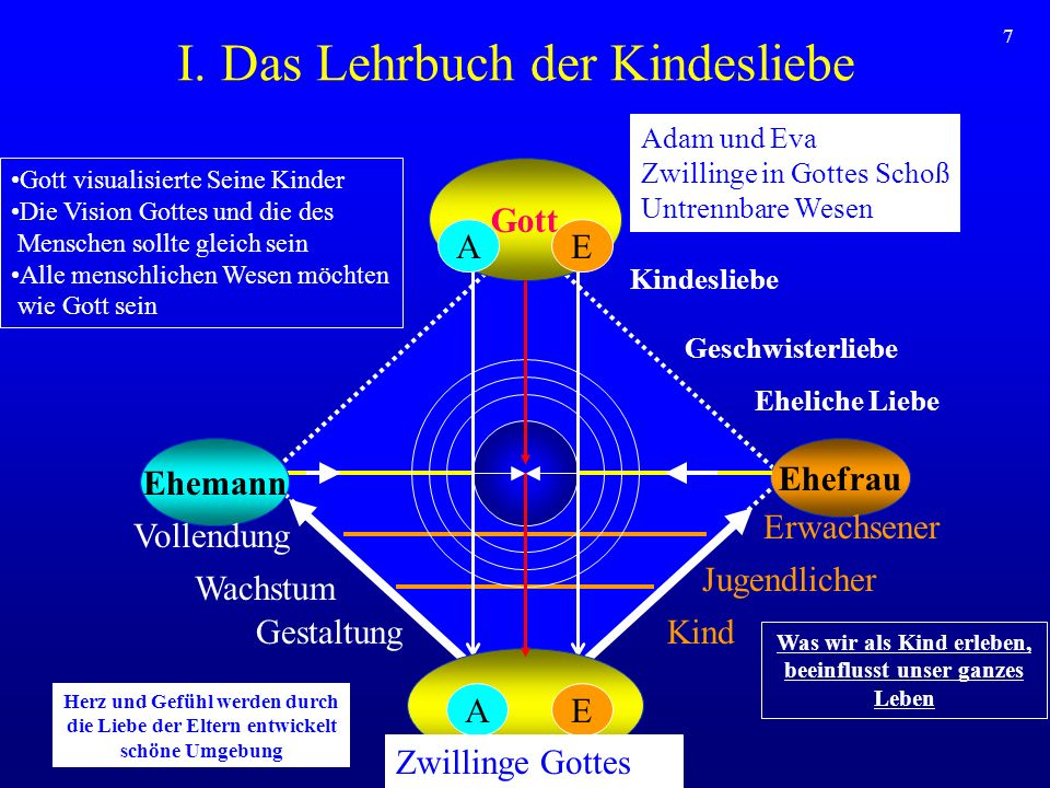7 I. Das Lehrbuch der Kindesliebe Gott Ehefrau Ehemann AE Wachstum Gestaltung Erwachsener Jugendlicher Kind Vollendung AE Gott visualisierte Seine Kin