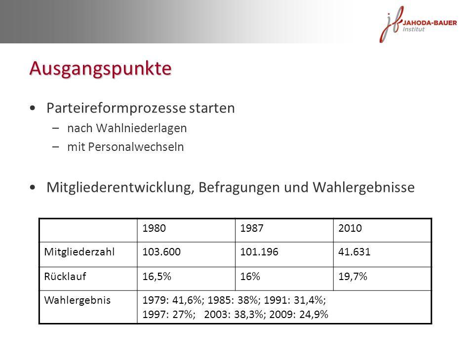 Ausgangspunkte Parteireformprozesse starten –nach Wahlniederlagen –mit Personalwechseln Mitgliederentwicklung, Befragungen und Wahlergebnisse 19801987