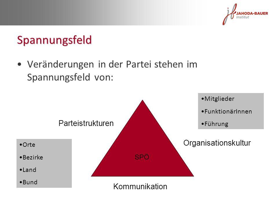 Spannungsfeld Veränderungen in der Partei stehen im Spannungsfeld von: SPÖ Organisationskultur Parteistrukturen Kommunikation Mitglieder FunktionärInn