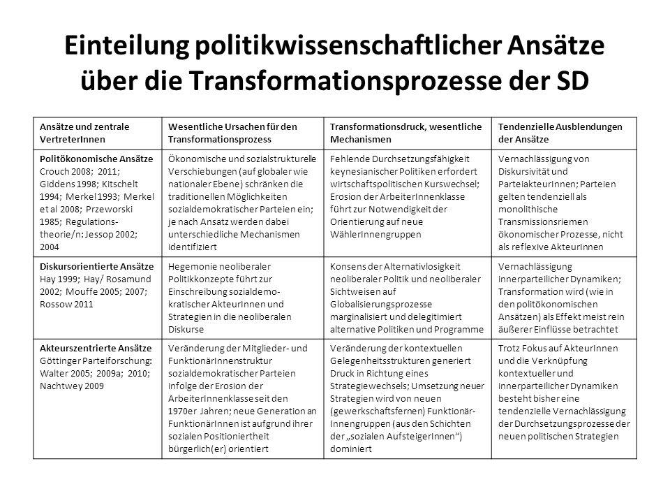 Einteilung politikwissenschaftlicher Ansätze über die Transformationsprozesse der SD Ansätze und zentrale VertreterInnen Wesentliche Ursachen für den