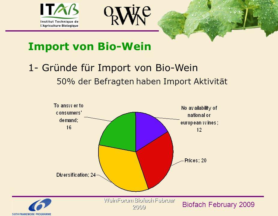 WeinForum Biofach Februar 2009 Biofach February 2009 Import von Bio-Wein 1- Gründe für Import von Bio-Wein 50% der Befragten haben Import Aktivität