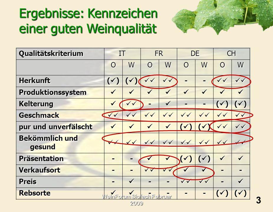 WeinForum Biofach Februar 2009QualitätskriteriumITFRDECHOWOWOWOW Herkunft ( ) -- Produktionssystem Kelterung--- Geschmack pur und unverfälscht ( ) Bek