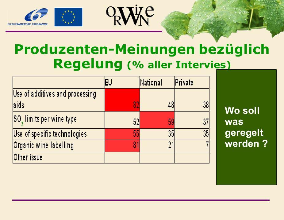 Produzenten-Meinungen bezüglich Regelung (% aller Intervies) Wo soll was geregelt werden ?