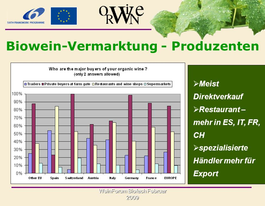WeinForum Biofach Februar 2009 Produzenten: Biowein-Export Export wichtig für FR, IT, ES Produzenten How much of your organic wine is exported outside of your home country.