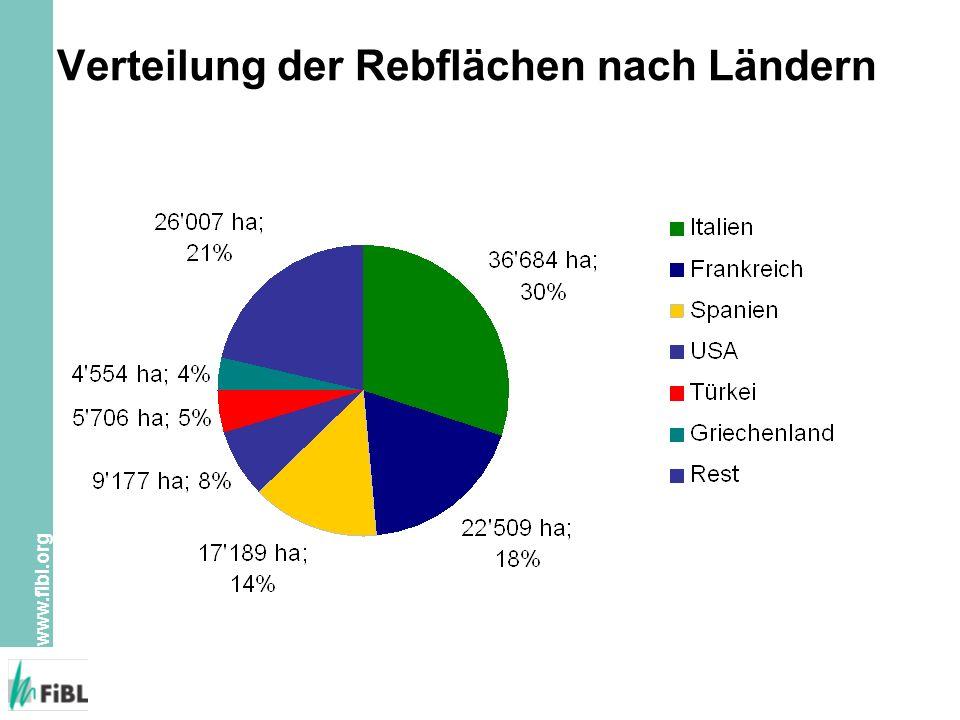 www.fibl.org Verteilung der Rebflächen nach Ländern