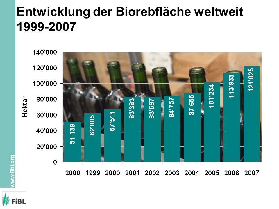 www.fibl.org Entwicklung der Biorebfläche weltweit 1999-2007