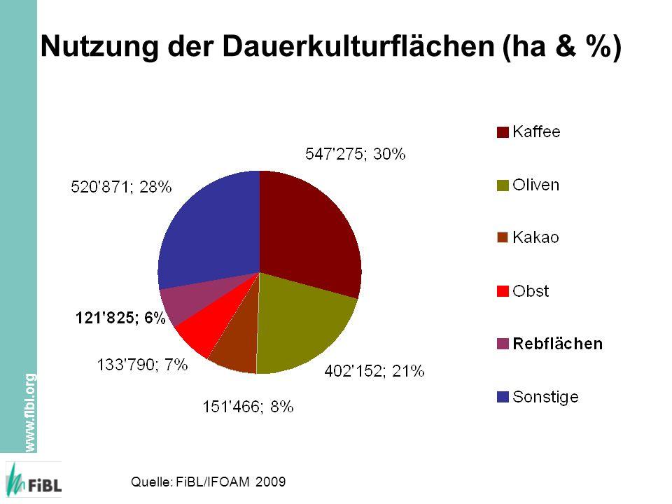 www.fibl.org Nutzung der Dauerkulturflächen (ha & %) Quelle: FiBL/IFOAM 2009