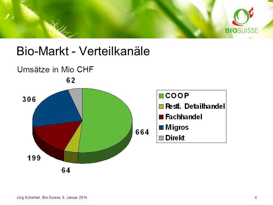 Jürg Schenkel, Bio Suisse, 6. Januar 20144 Bio-Markt - Verteilkanäle Umsätze in Mio CHF