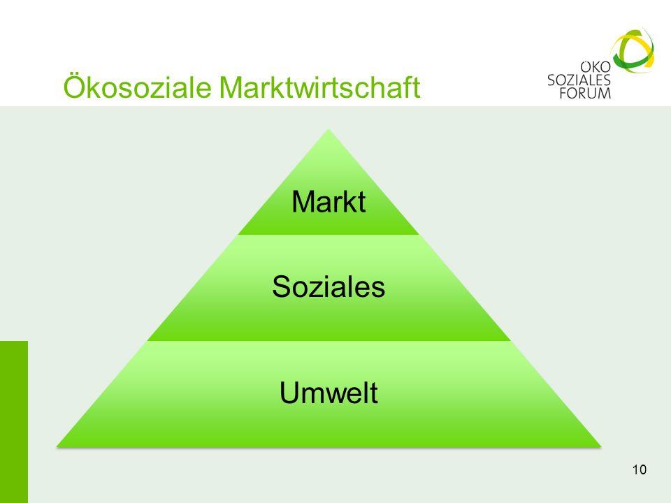 Ökosoziale Marktwirtschaft Markt Soziales Umwelt 10