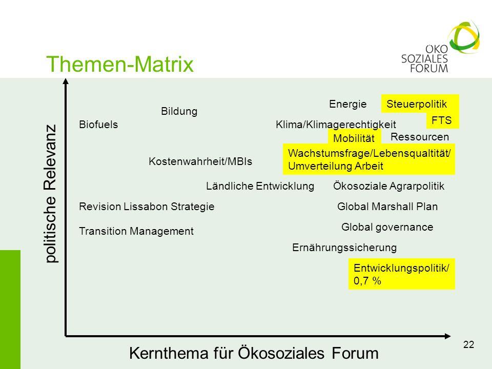 22 Themen-Matrix Kernthema für Ökosoziales Forum politische Relevanz Steuerpolitik FTS Mobilität Ländliche Entwicklung Global governance Klima/Klimage