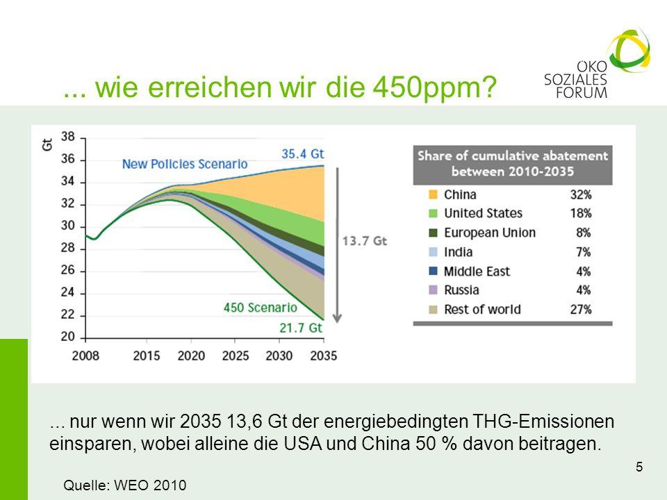 ... wie erreichen wir die 450ppm? 5 Quelle: WEO 2010... nur wenn wir 2035 13,6 Gt der energiebedingten THG-Emissionen einsparen, wobei alleine die USA