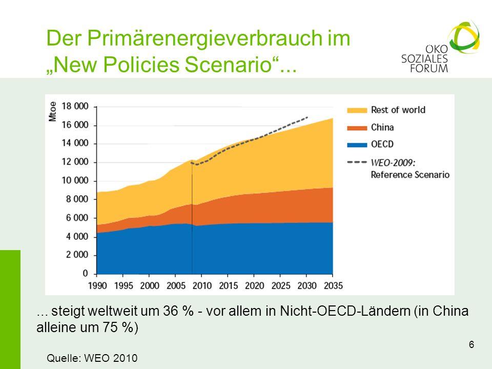 Der Primärenergieverbrauch im New Policies Scenario... 6... steigt weltweit um 36 % - vor allem in Nicht-OECD-Ländern (in China alleine um 75 %) Quell