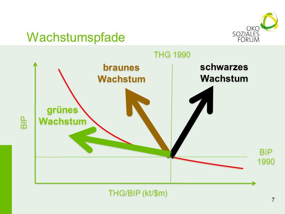 Wachstumspfade 7 braunes Wachstum schwarzes Wachstum THG/BIP (kt/$m) grünes Wachstum BIP BIP 1990 THG 1990