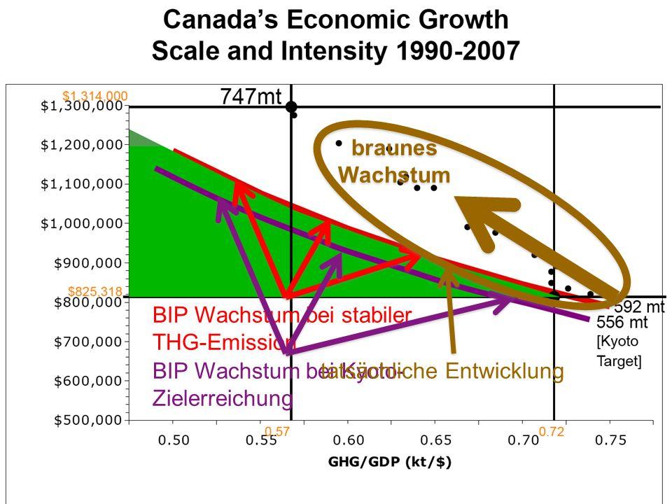 8 BIP Wachstum bei stabiler THG-Emission BIP Wachstum bei Kyoto- Zielerreichung tatsächliche Entwicklung braunes Wachstum