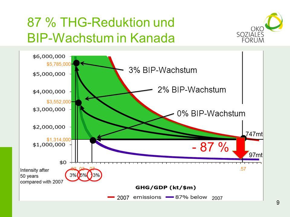 87 % THG-Reduktion und BIP-Wachstum in Kanada 9 - 87 % 2% BIP-Wachstum 3% BIP-Wachstum 0% BIP-Wachstum