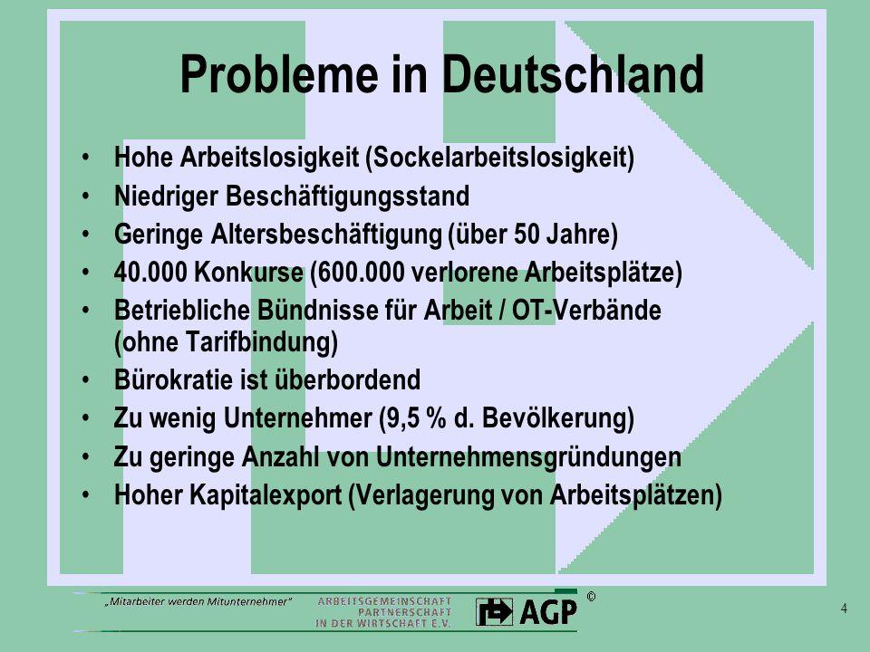 4 Probleme in Deutschland Hohe Arbeitslosigkeit (Sockelarbeitslosigkeit) Niedriger Beschäftigungsstand Geringe Altersbeschäftigung (über 50 Jahre) 40.000 Konkurse (600.000 verlorene Arbeitsplätze) Betriebliche Bündnisse für Arbeit / OT-Verbände (ohne Tarifbindung) Bürokratie ist überbordend Zu wenig Unternehmer (9,5 % d.