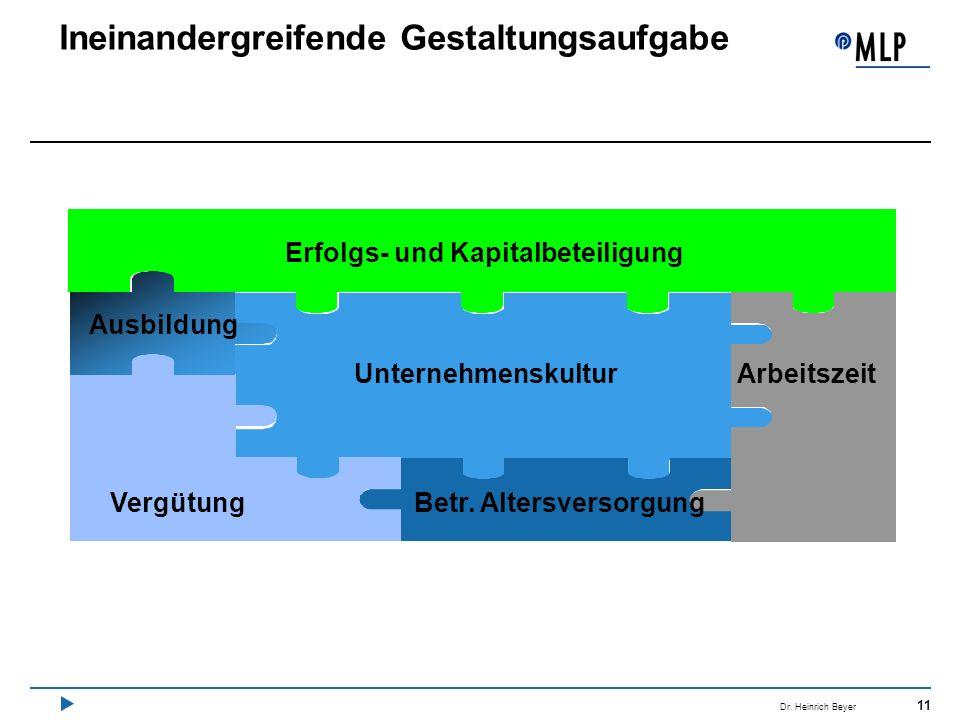 11 Dr. Heinrich Beyer Ineinandergreifende Gestaltungsaufgabe Erfolgs- und Kapitalbeteiligung Unternehmenskultur Betr. AltersversorgungVergütung Arbeit