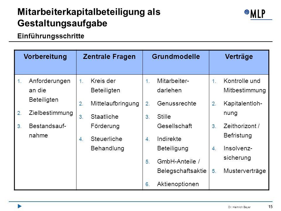 15 Dr. Heinrich Beyer Mitarbeiterkapitalbeteiligung als Gestaltungsaufgabe Einführungsschritte VorbereitungZentrale FragenGrundmodelleVerträge 1. Anfo