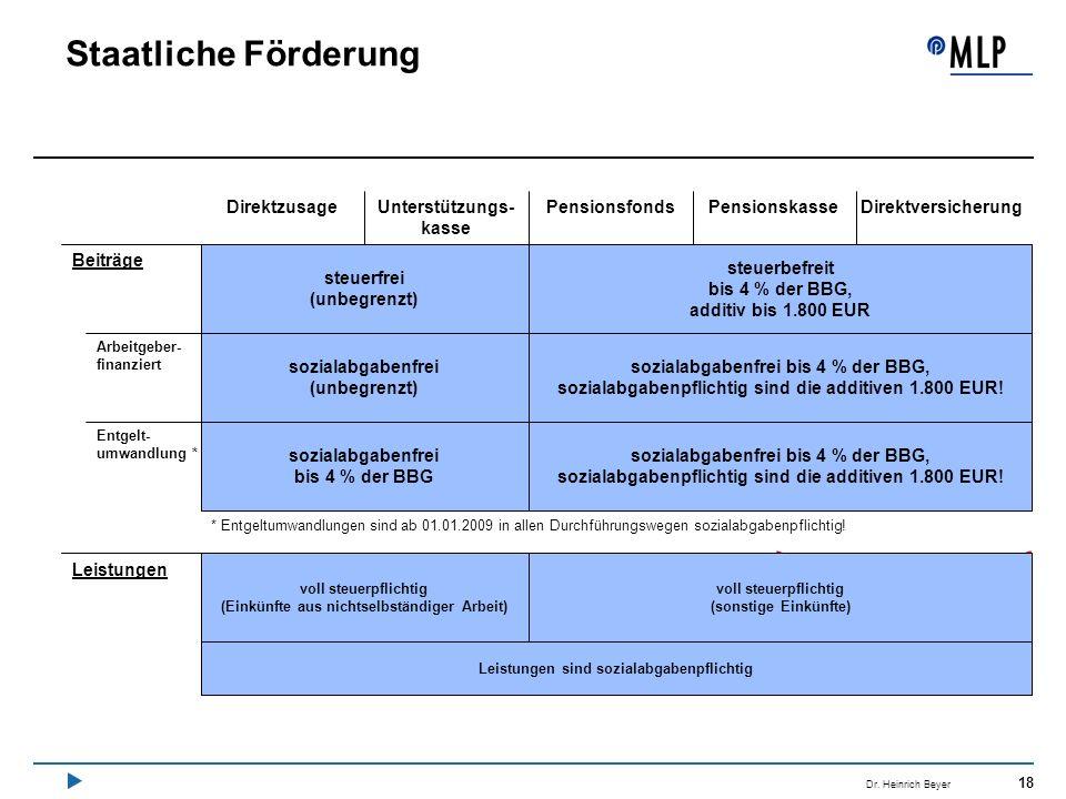 18 Dr. Heinrich Beyer Staatliche Förderung steuerfrei (unbegrenzt) sozialabgabenfrei (unbegrenzt) sozialabgabenfrei bis 4 % der BBG voll steuerpflicht