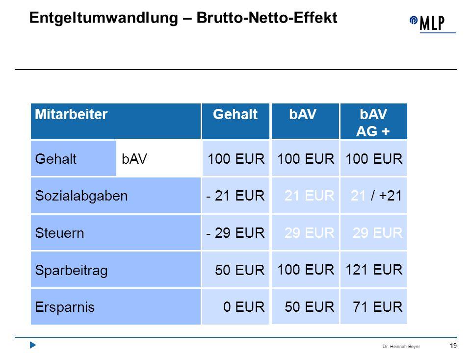 19 Dr. Heinrich Beyer Entgeltumwandlung – Brutto-Netto-Effekt MitarbeiterGehaltbAV 100 EUR - 21 EUR - 29 EUR 50 EUR Gehalt Sozialabgaben Steuern Sparb