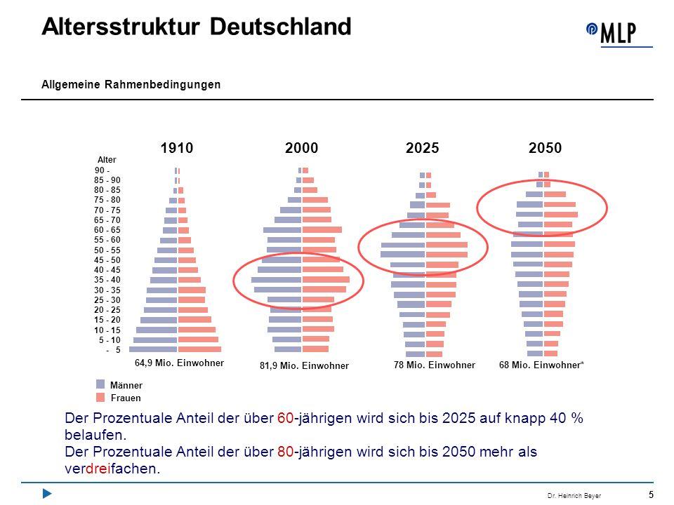5 Dr. Heinrich Beyer Altersstruktur Deutschland Allgemeine Rahmenbedingungen Der Prozentuale Anteil der über 60-jährigen wird sich bis 2025 auf knapp