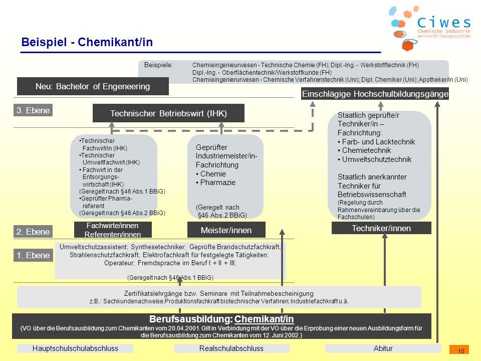 10 Beispiel - Chemikant/in Berufsausbildung: Chemikant/in (VO über die Berufsausbildung zum Chemikanten vom 20.04.2001. Gilt in Verbindung mit der VO