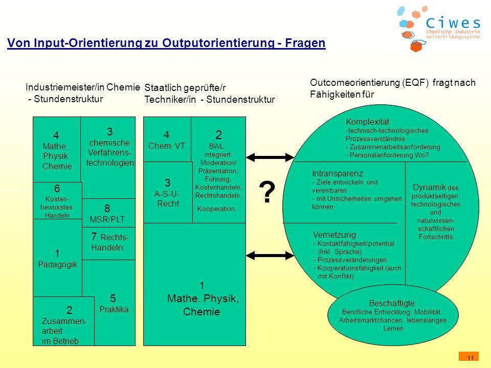11 Von Input-Orientierung zu Outputorientierung - Fragen Outcomeorientierung (EQF) fragt nach Fähigkeiten für 4 Mathe, Physik. Chemie 8 MSR/PLT 6 Kost