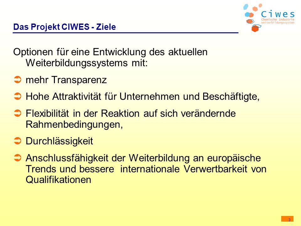 3 Das Projekt CIWES - Ziele Optionen für eine Entwicklung des aktuellen Weiterbildungssystems mit: mehr Transparenz Hohe Attraktivität für Unternehmen