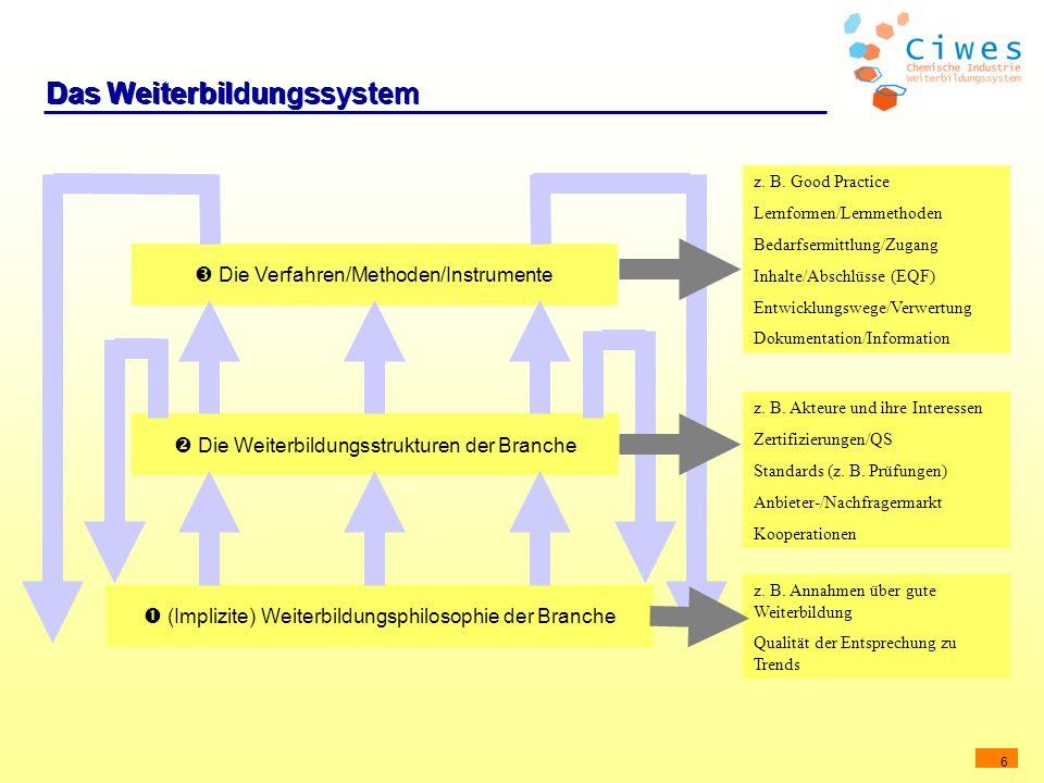 6 Das Weiterbildungssystem (Implizite) Weiterbildungsphilosophie der Branche Die Weiterbildungsstrukturen der Branche Die Verfahren/Methoden/Instrumen