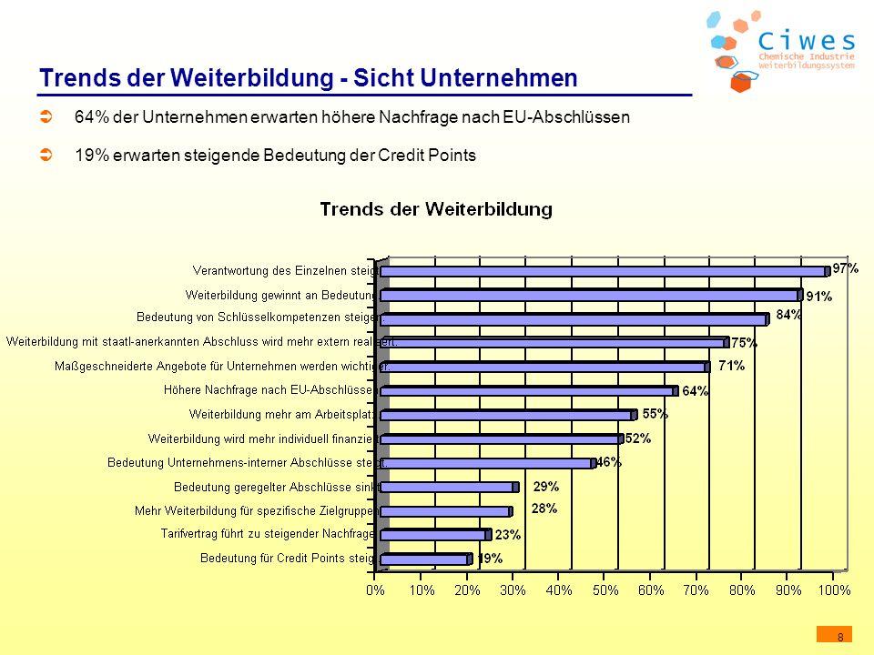 8 Trends der Weiterbildung - Sicht Unternehmen 64% der Unternehmen erwarten höhere Nachfrage nach EU-Abschlüssen 19% erwarten steigende Bedeutung der