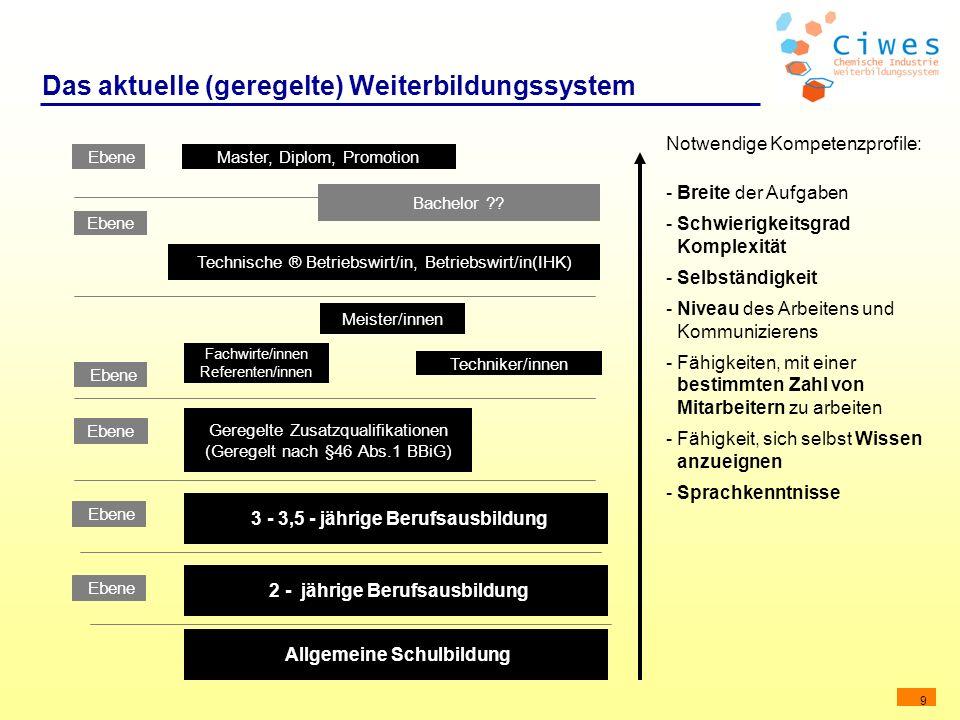 9 Das aktuelle (geregelte) Weiterbildungssystem 3 - 3,5 - jährige Berufsausbildung Ebene Geregelte Zusatzqualifikationen (Geregelt nach §46 Abs.1 BBiG