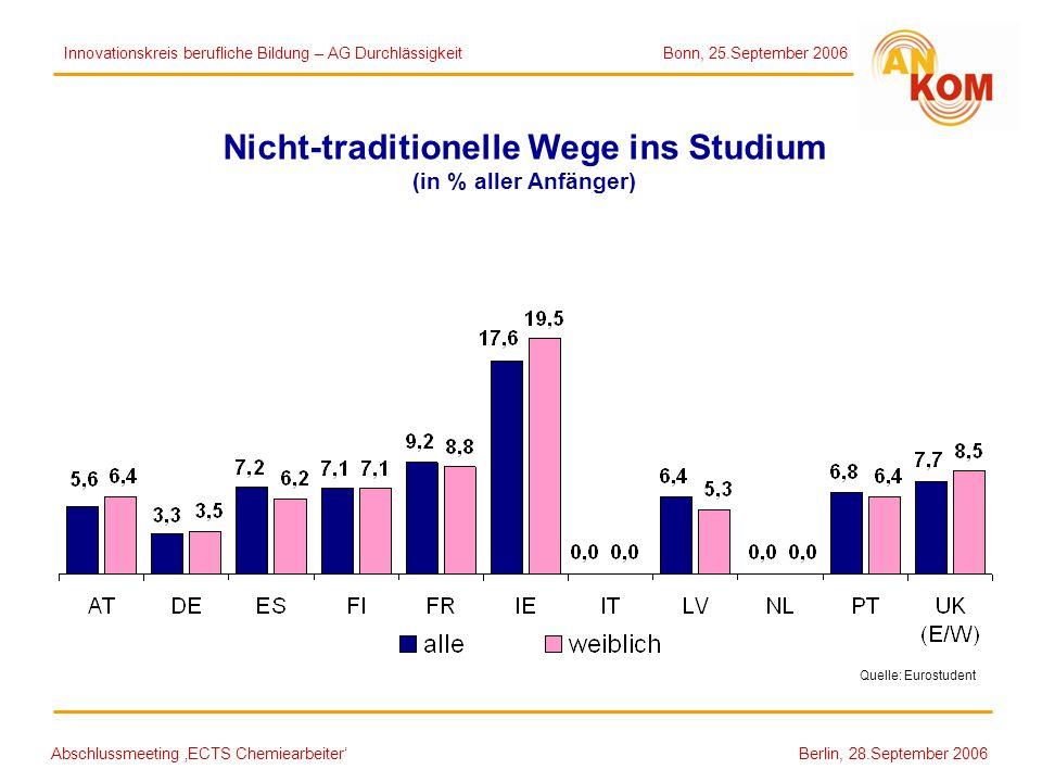 Abschlussmeeting ECTS Chemiearbeiter Berlin, 28.September 2006 Nicht-traditionelle Wege ins Studium (in % aller Anfänger) Quelle: Eurostudent Innovati