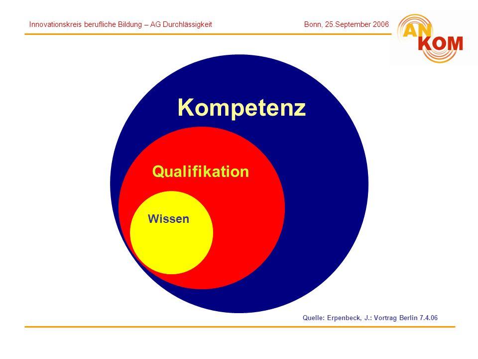 Kompetenz Qualifikation Wissen Quelle: Erpenbeck, J.: Vortrag Berlin 7.4.06 Innovationskreis berufliche Bildung – AG Durchlässigkeit Bonn, 25.Septembe