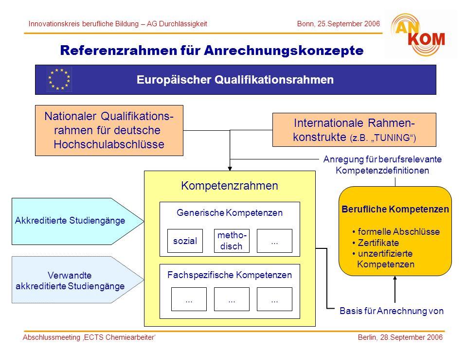 Abschlussmeeting ECTS Chemiearbeiter Berlin, 28.September 2006 Referenzrahmen für Anrechnungskonzepte Kompetenzrahmen Fachspezifische Kompetenzen Gene